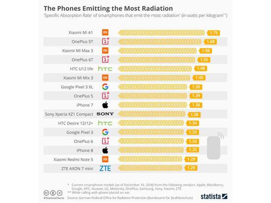 头部辐射最高的手机(图源:Statista)