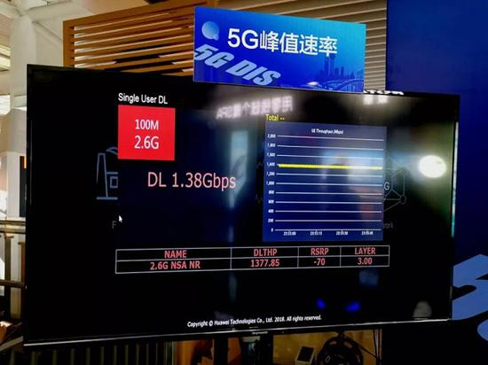 5G商用重要里程碑 上海今年实现外环内中心城区网络全覆盖
