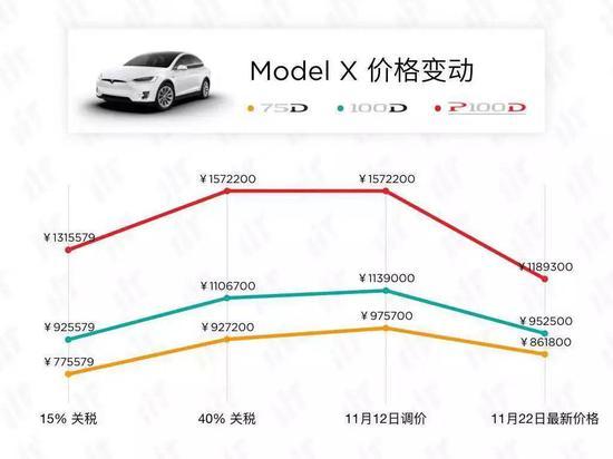 Model X三个系列的价格调整趋势