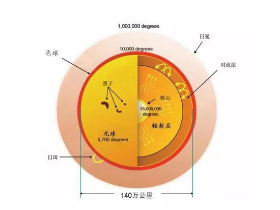 图3 太阳的分层结构