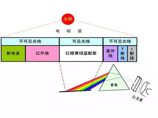 图5 太阳的电磁波辐射