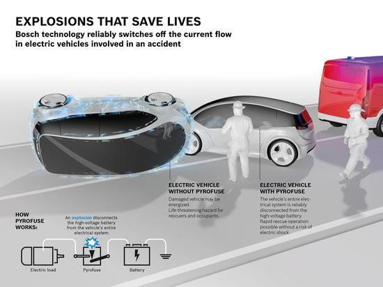 博世称该系统能够保证电动汽车的安全性