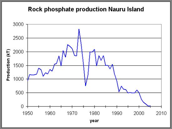 瑙鲁岛磷矿产量