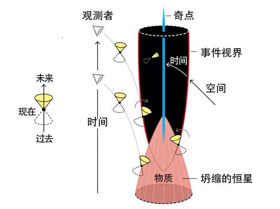 这张图是基于彭罗斯在1965年的论文,它展示了物质坍缩成黑洞的过程。在一个被俘获的表面上,所有的光锥都向内倾斜,奇点的形成不可避免。| 图片来源:nobelprize.org