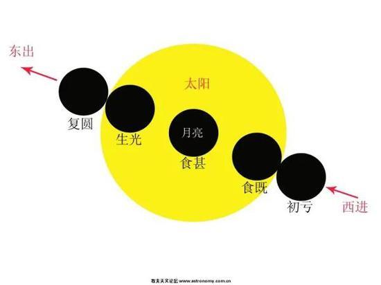 日环食五个阶段示意图,如果是偏食,则只有初亏、食甚和复圆三个阶段Credit:牧夫天文