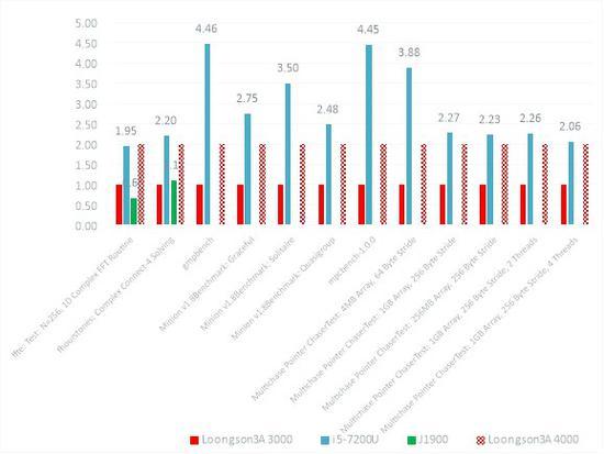 图6 FFTE、Fhourstone、Minion、Multichase性能测试