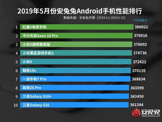 《2019年5月国内Andriod手机性能榜》