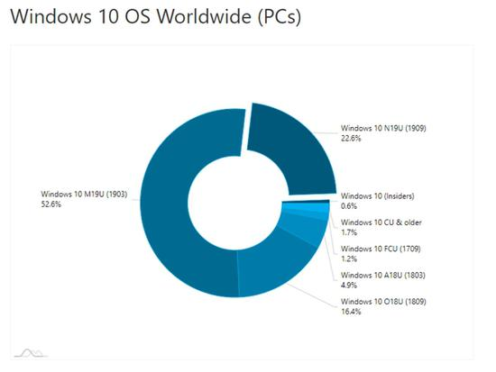 Windows 10 May 2019 Update(1903)使用份额现在为52.6%