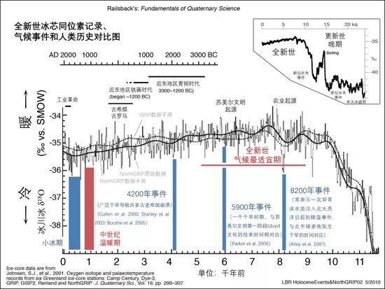 近来1.2万年来的全球气候转折暗示图| 七千众年前气候更添温暖润湿,但随后便一起走矮。图源@railsback.org