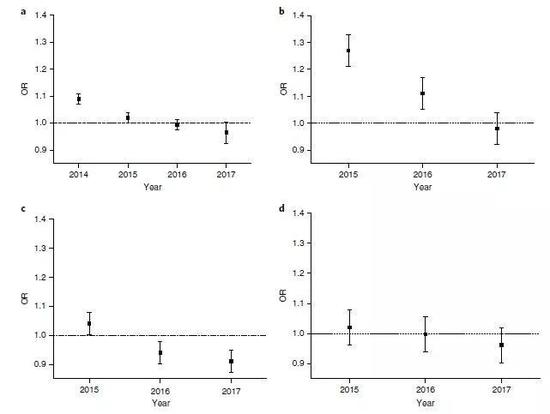 ▲近几年空气质量逐渐好转,稽留流产风险随之变小(图片来源:参考资料[2])