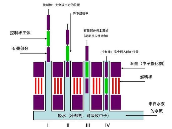 ▲ 这是控制棒结构,绿色部分为硼,对中子有强吸收作用,紫色部分为石墨,可以慢化中子,使中子更易被俘获。