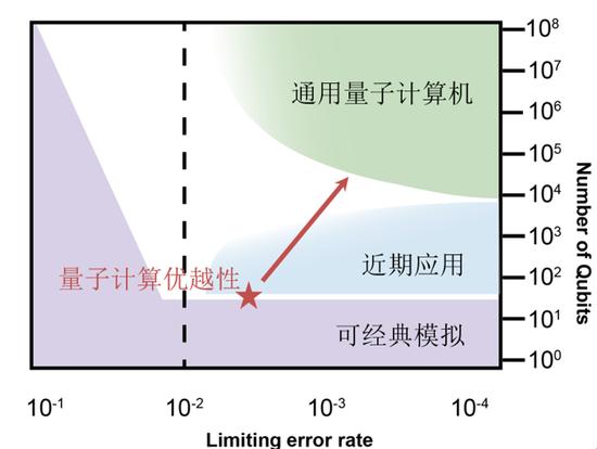 图一 量子计算优越性与操纵量子比特的关系