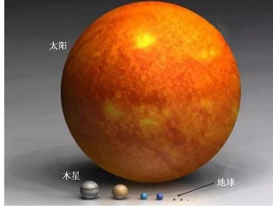 图1 太阳与地球大小的对比