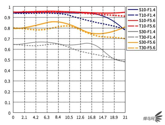 七工匠28mm F1.4 MTF弯线