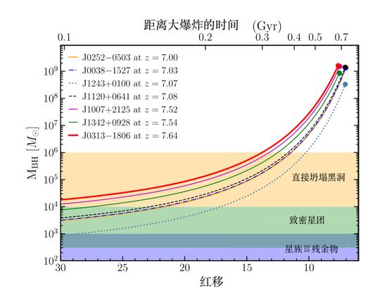 J0313-1806的质量成长起点现已不可避免的落入了直接崩塌黑洞《direct-collapse black hole、DCBH》的规划 图片来历;Feige Wanget al2021ApJL907L1