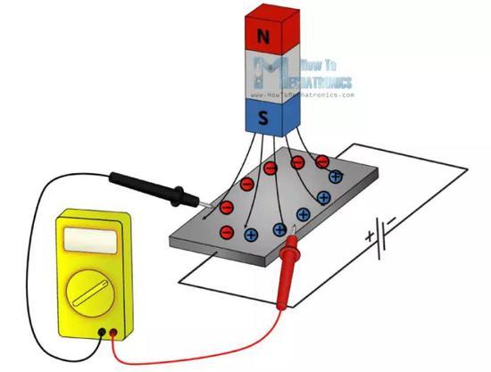 重大突破!复旦大学:首次观测到三维量子霍尔效应!