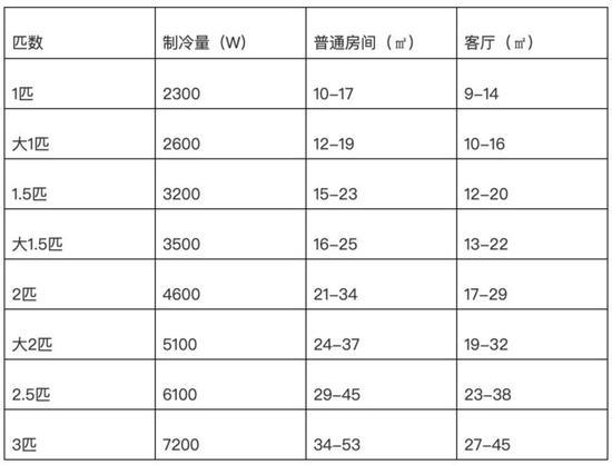 空调匹数和面积对应关系