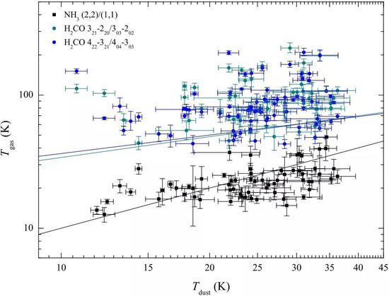 图4 使用甲醛、氨分子和尘埃测量的内银河区100个大质量分子云团块的温度