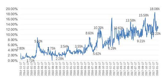 互联互通以来港股通成交量占比,数据来源:Wind,云锋金融