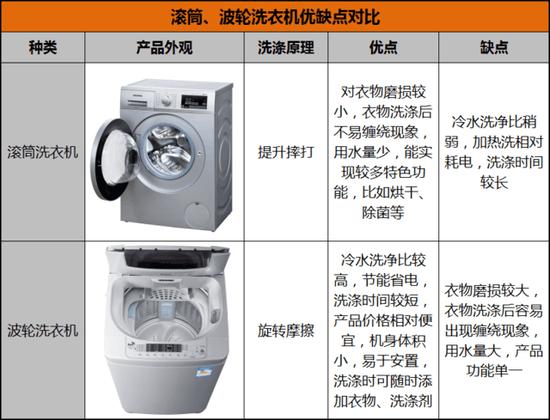 滚筒、波轮洗衣机优缺点对比
