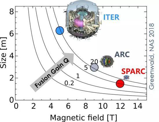 从ITER到ARC到SPARC,反应堆的尺寸一直在缩小(图片来源:[8] )