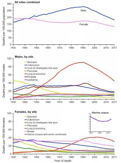 2020年美国主要癌症死亡率数据