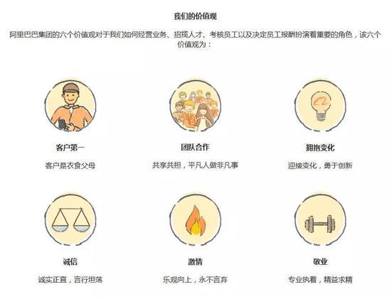 阿里巴巴官网上的价值观介绍