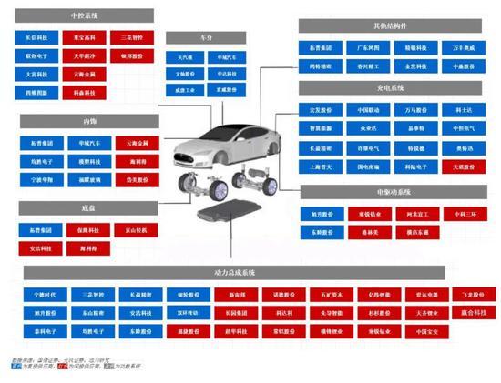国产Model 3供应链涉及到的上市公司(远川研究所制图)