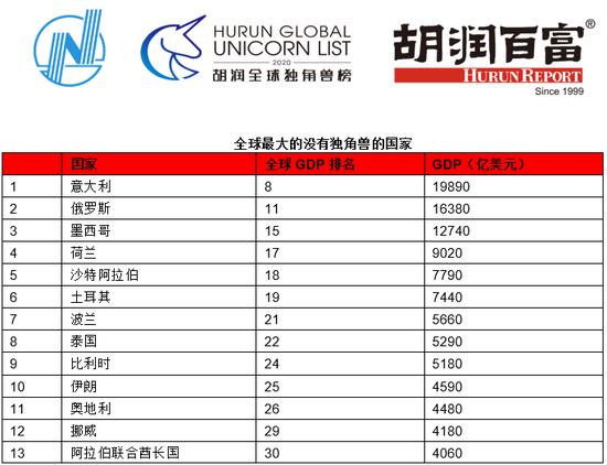 来源:胡润研究院。GDP排名来自国际货币基金组织2019年预估