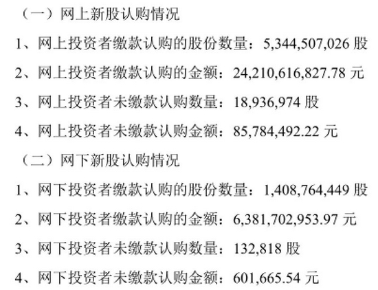 8600万元!中国电信新股弃购怎么那么多?