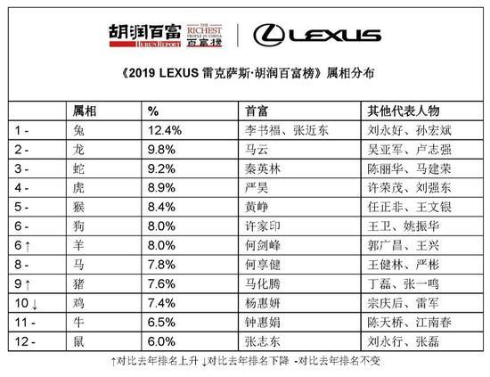 来源:《2019 LEXUS雷克萨斯·胡润百富榜》