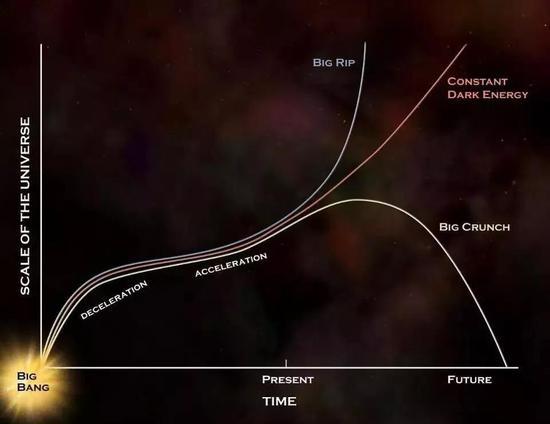 暗能量的不同模型会演化出不同的结果。(图片来源:NASA/CXC/M.WEISS)