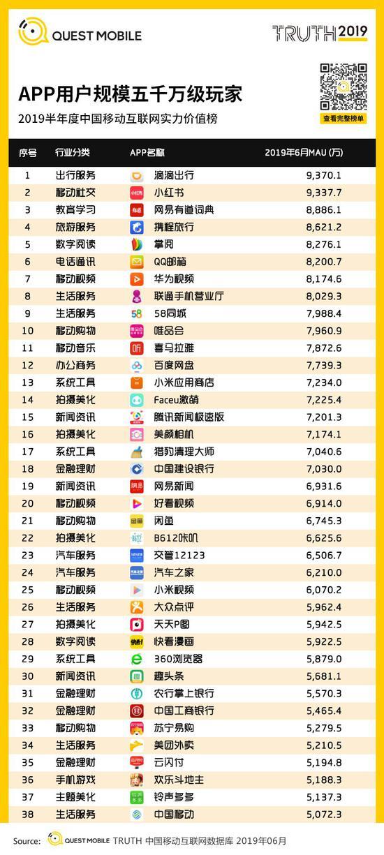 中国移动互联网2019半年大报告-CNMOAD 中文移动营销资讯 103