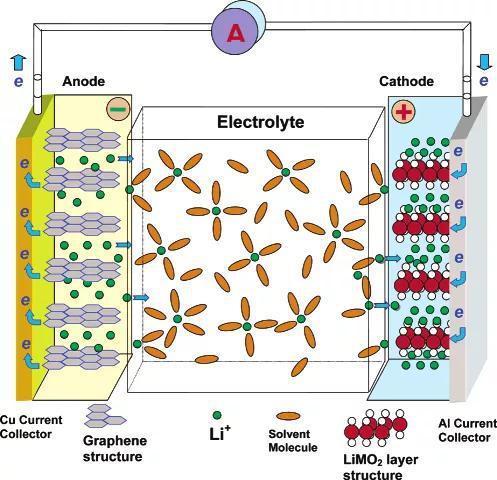 锂离子电池示意图 [1]