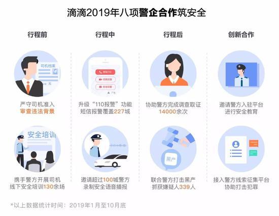滴滴已加强与警方的合作 已在北京上线安全大使和线索征集平台