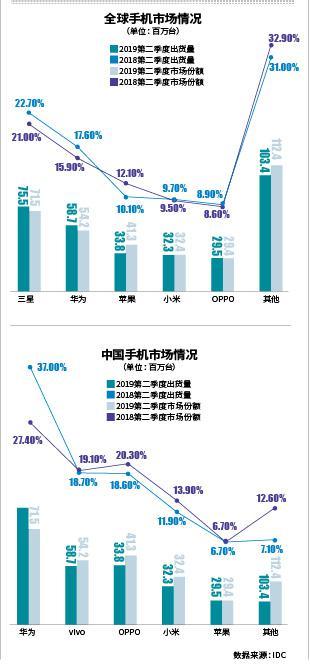 三星关闭中国最后一家手机工厂,5G、折叠屏技术将...