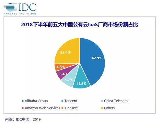 IDC:2018下半年中国公有云服务市场规模超40亿美元,同比增长88.4%