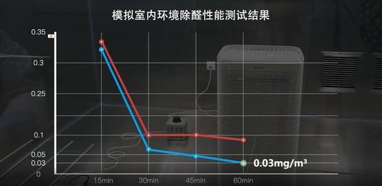 蓝线展示的是多层黏炭的净化效果
