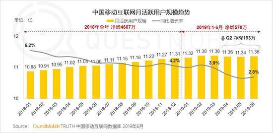 中国移动互联网2019半年大报告-CNMOAD 中文移动营销资讯 11