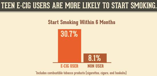 青少年使用电子烟后,更有可能尝试传统香烟。/NIDA