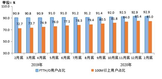 图3 2019年2月底-2020年2月底光纤接入(FTTH/O)和100Mbps及以上接入速率的固定互联网宽带接入用户占比情况
