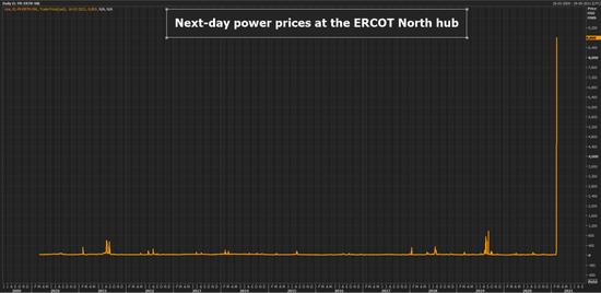 得州电价快速飙升近200倍
