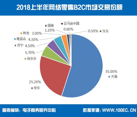 2018上半年网络零售B2C市场交易份额(图片来源:电子商务研究中心)