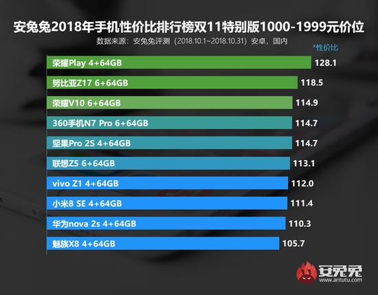 1000-1999元价位段