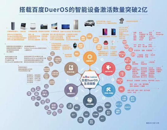 百度DuerOS生态版图