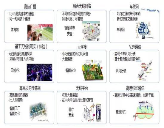 ▲日本总务省定义的九大5G重点应用领域