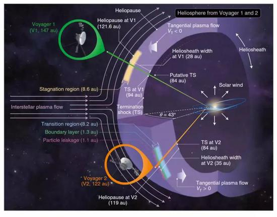 本次公布的觀測結果中,所發現的日球層頂附近的豐富而復雜的結構。(圖片來源:文獻[1])