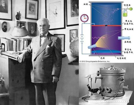 图4 左:密立根;右上:密立根油滴实验暗示图;右下:密立根油滴实验设备