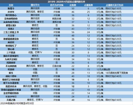 注:表中前5部的上线时间为2019年,数据整理自平台公开资料