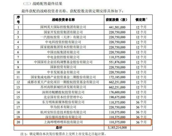 中國電信A股IPO戰略投資者名單 來源 / 公告截圖